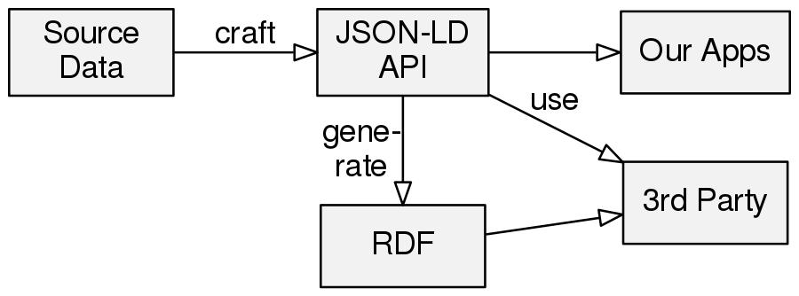 Lobid API 2 0: Why and how
